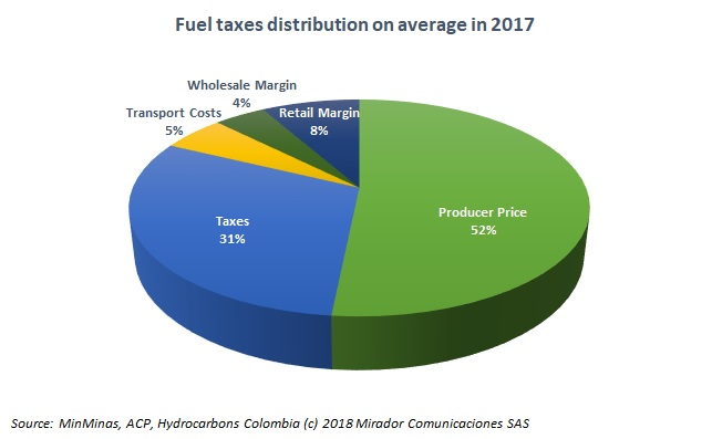Colfecar on fuel prices