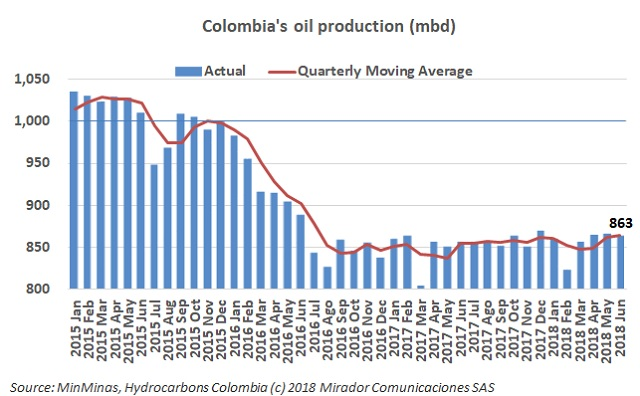 OPEC on Colombia production prospects