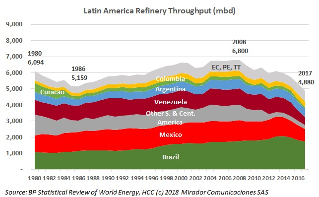 BP Energy Statistics 2018: Looking at the Latin American energy market, Part 3