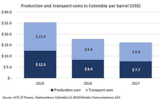Oil transportation costs