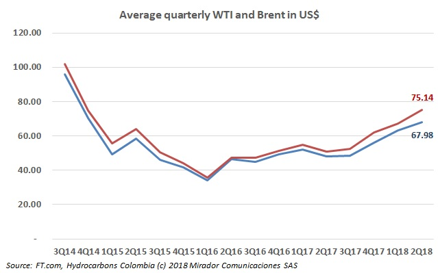 Updating oil price charts