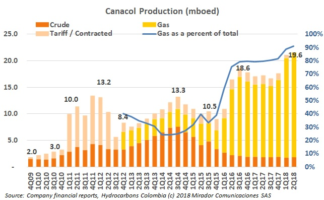 CNE 2Q18 results: continuing the shift to gas