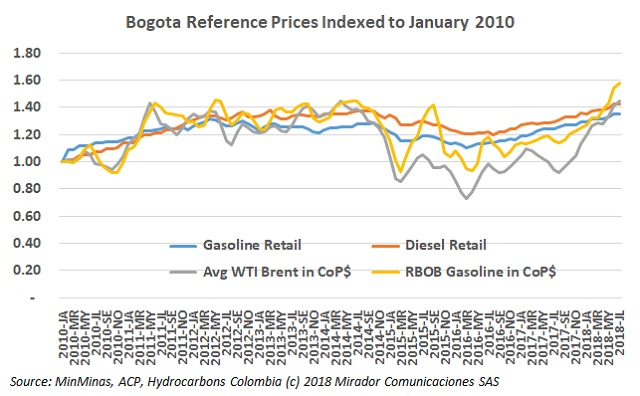 Fuel prices in August