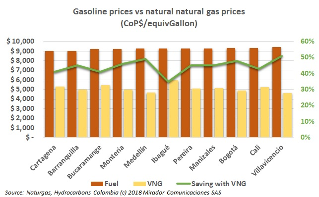 Fuel prices vs natural gas prices