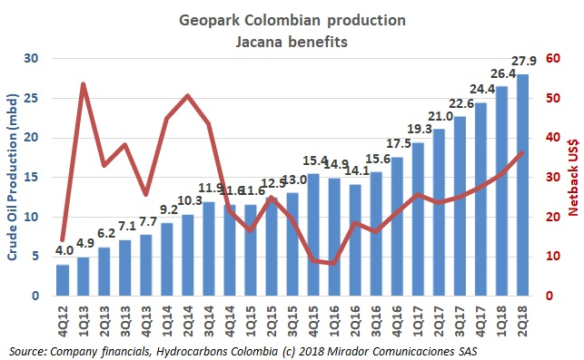 Geopark 2Q18 results