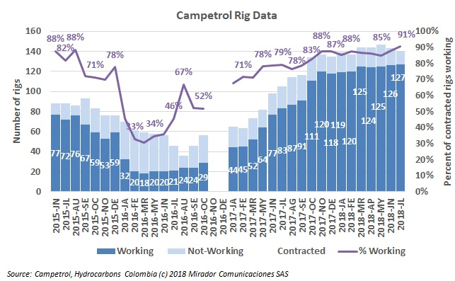 Rig count in July 2018