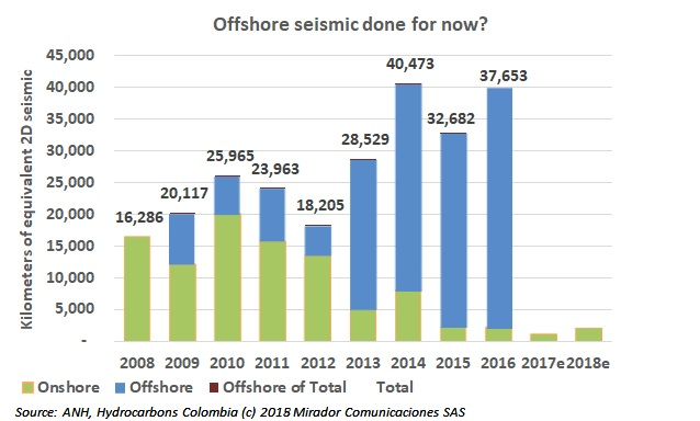 ANDI on offshore industry