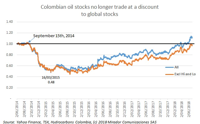 Colombia share-price discount disappears! Or at least …
