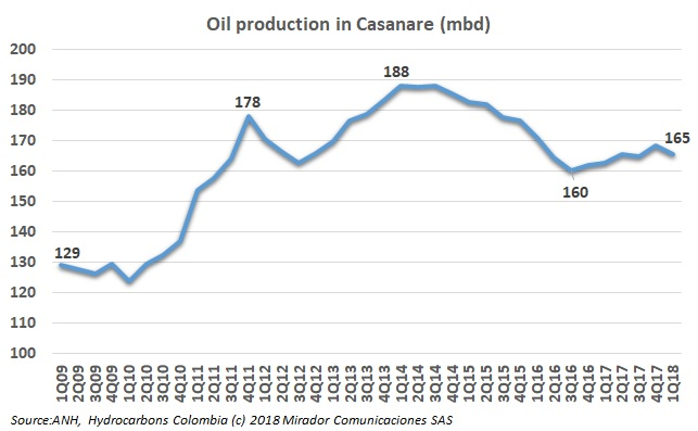 Casanare after the oil crisis
