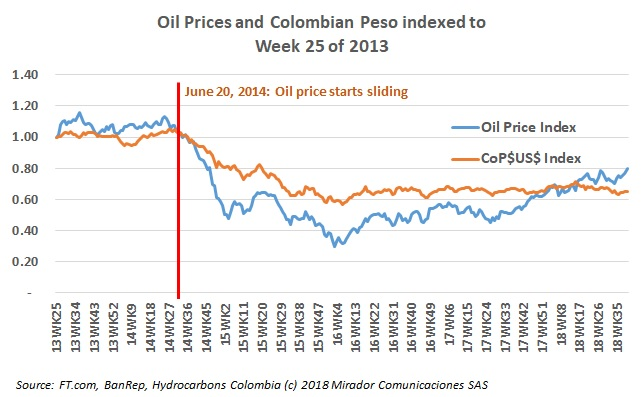 Dutch disease in Colombia?