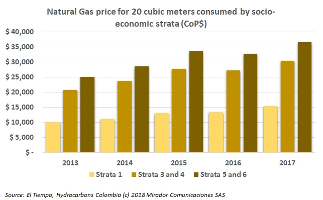 Natural gas prices will increase