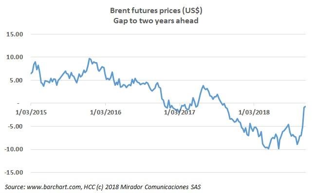 Brent equilibrium price