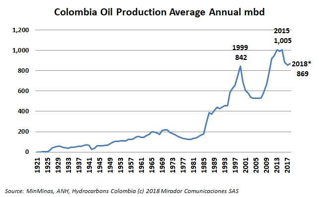100 years of the oil sector in Colombia