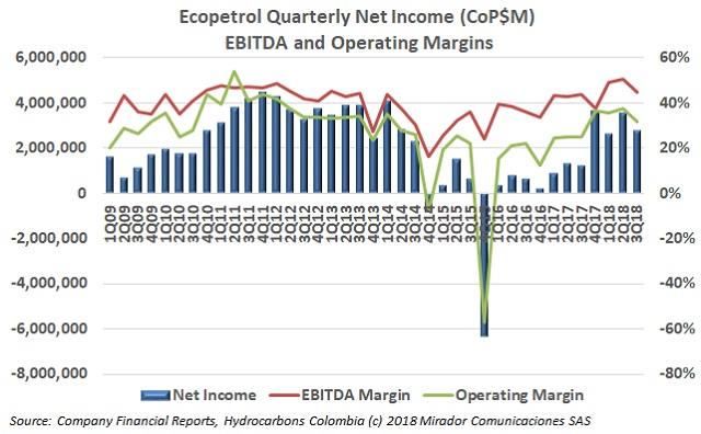 ECP 3Q18 results