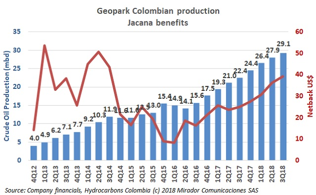 Geopark 3Q18 results