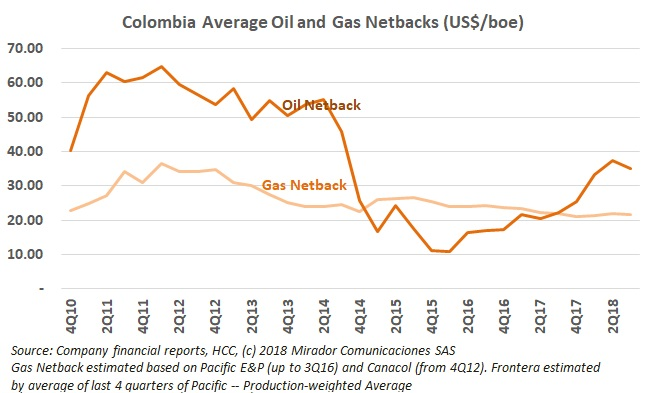 Will gas become a better business than oil again?