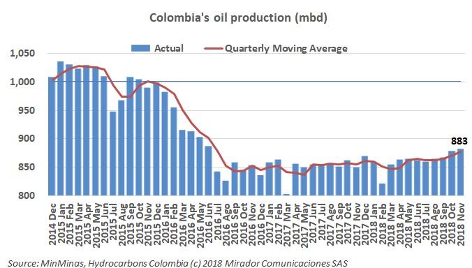 Highest oil production since June 2016