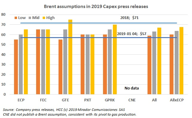 Where does Capex go with Brent so low?