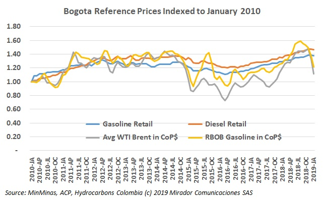 Fuel prices drop to start 2019 – but not very much