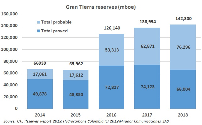 GTE announces reserves increase