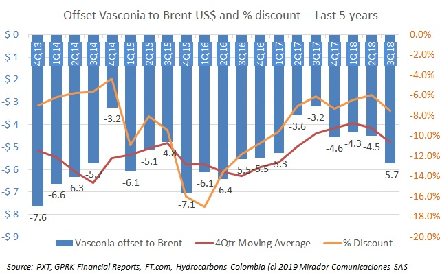 Vasconia discount deepens in 3Q18