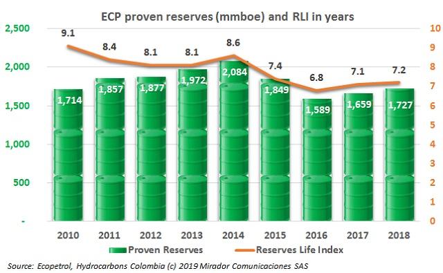 ECP reserves in 2018