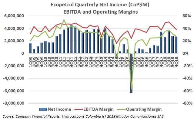 ECP results in 4Q18
