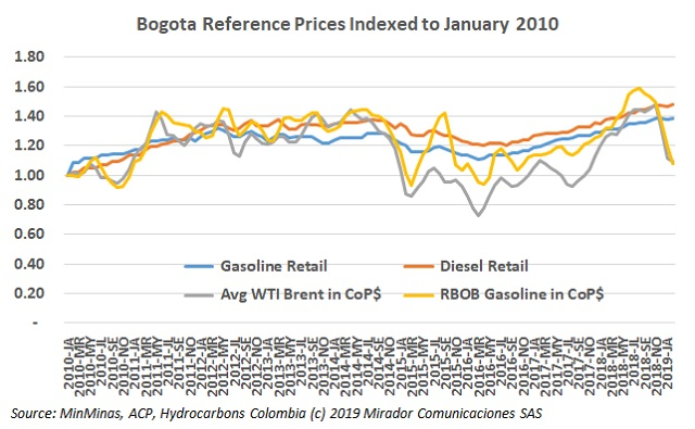 Fuel prices in February 2019