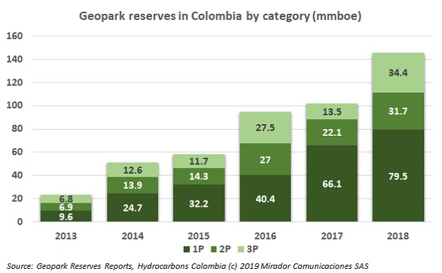 Geopark 2018 reserves