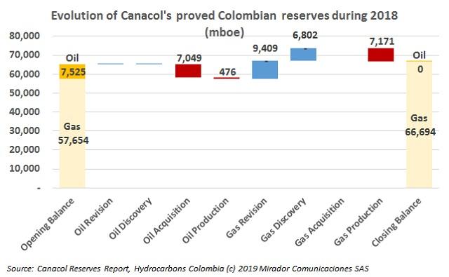 CNE reserves in 2018