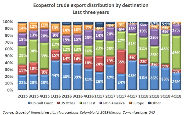 ECP export distribution during 4Q18