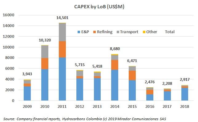 Ecopetrol's LoB results – Part 2
