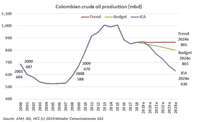 Colombia production prospects