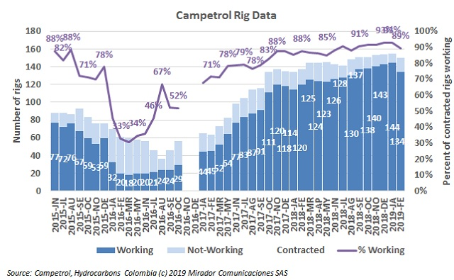 Rig count in February 2019