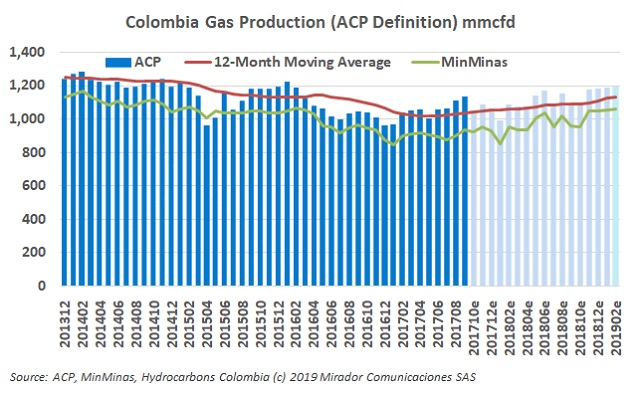 Cabrales on natural gas