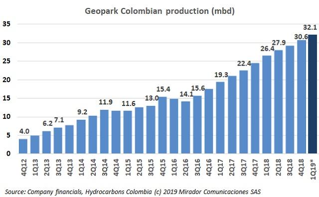 Geopark 1Q19 operational update
