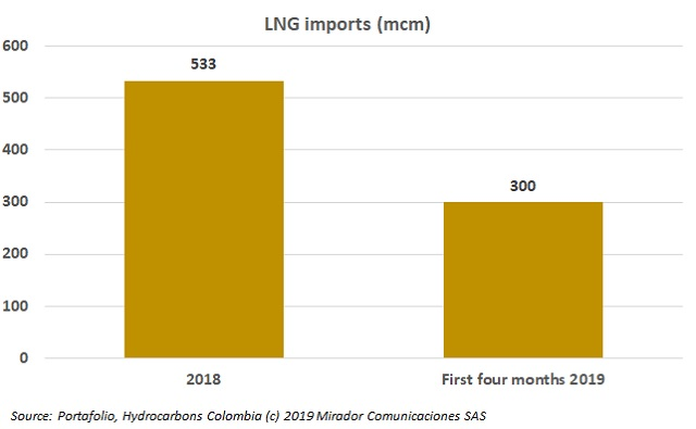 LNG imports to increase