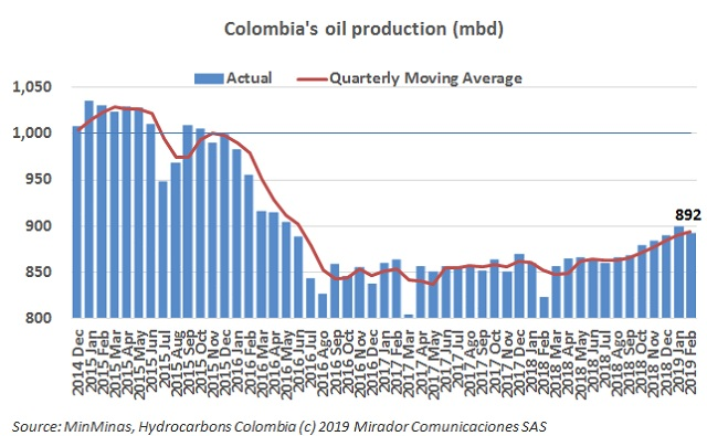 Colombia oil production surpasses Venezuela extraction