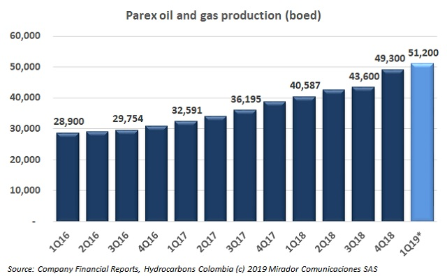 Parex 1Q19 operational update