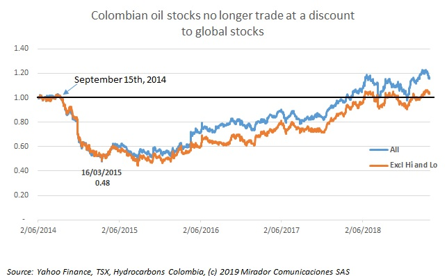 Colombian oil stocks back on track in 1Q19