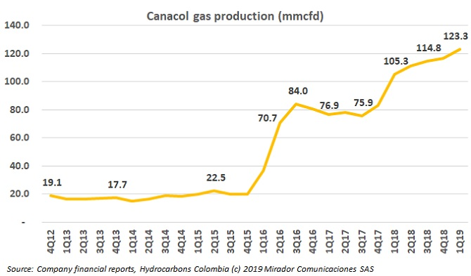 CNE: Largest private gas producer in Colombia