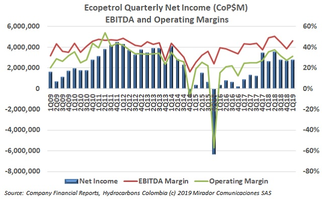 ECP 1Q19 results