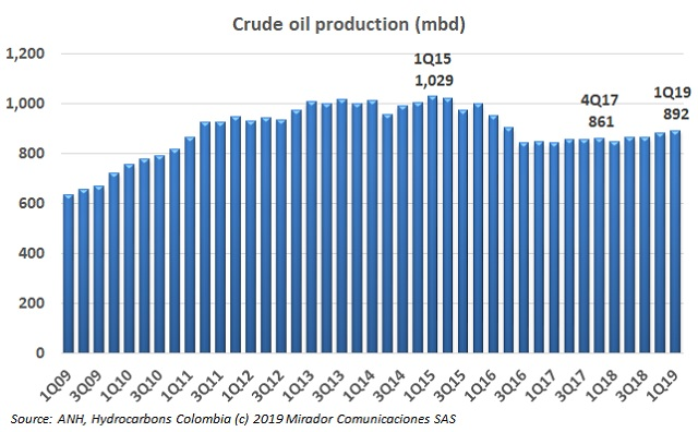 Colombia to import oil?