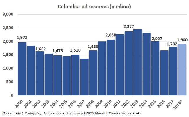 Oil reserves prospects