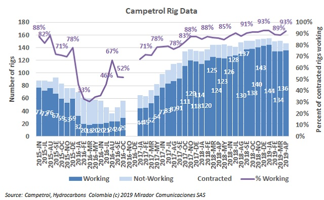 Rig count prospects