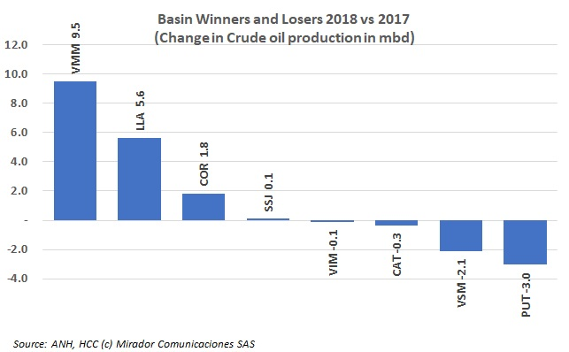 Winners and Losers 2018