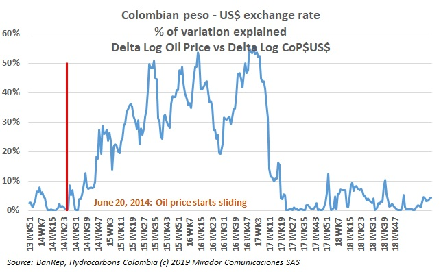 Banrep on devaluation of the Colombian peso