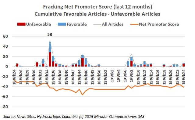 Fracking: benefits and risks