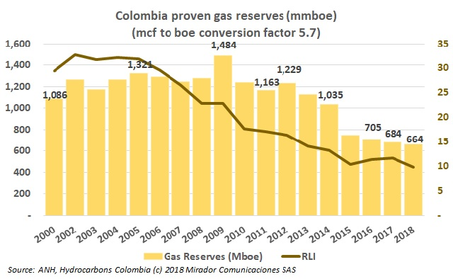 Colombia to import natural gas?