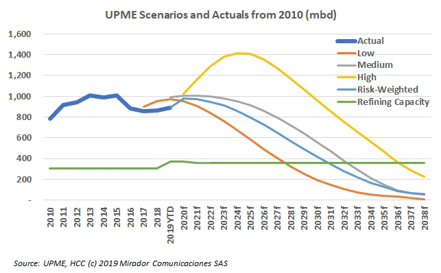 UPME updates its scenarios